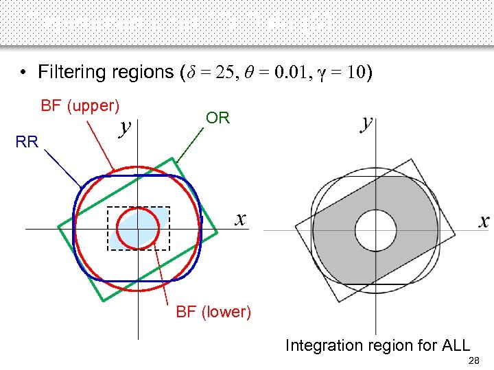 Experiments on 2 D Data (3) • Filtering regions (δ = 25, θ =
