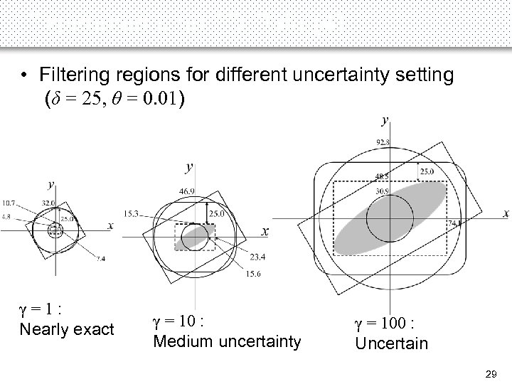 Experiments on 2 D Data (4) • Filtering regions for different uncertainty setting (δ