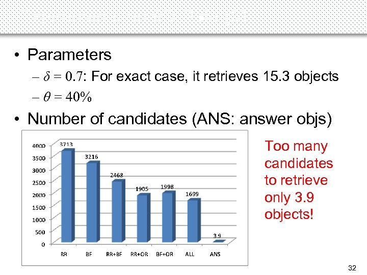 Experiments on 9 D Data (3) • Parameters – δ = 0. 7: For