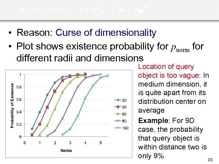 Experiments on 9 D Data (4) • Reason: Curse of dimensionality • Plot shows