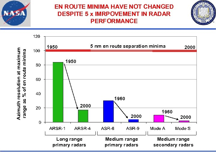 Azimuth resolution at maximum range as % of en route minima EN ROUTE MINIMA