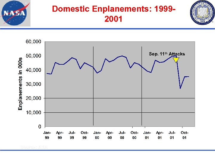 Domestic Enplanements: 19992001 Sep. 11 th Attacks Source: ATA