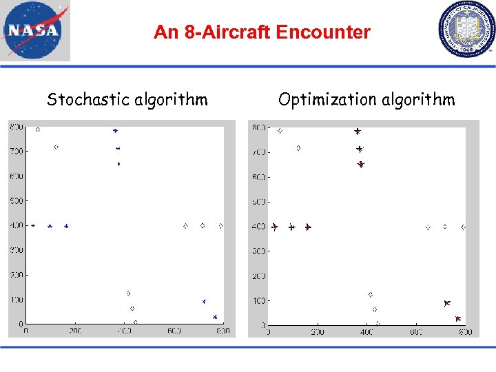 An 8 -Aircraft Encounter Stochastic algorithm Optimization algorithm
