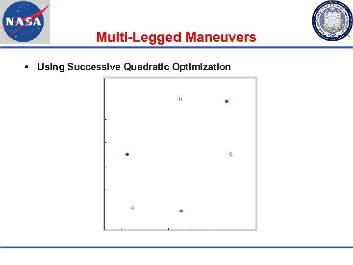 Multi-Legged Maneuvers Using Successive Quadratic Optimization