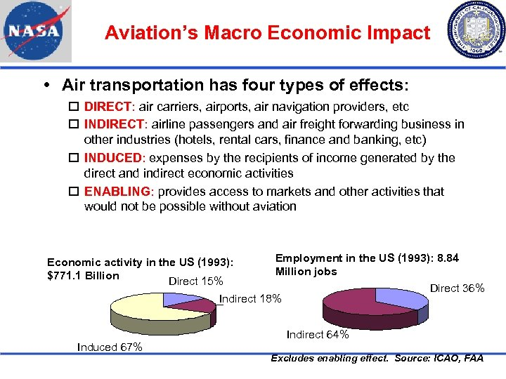 Aviation's Macro Economic Impact Air transportation has four types of effects: DIRECT: air carriers,