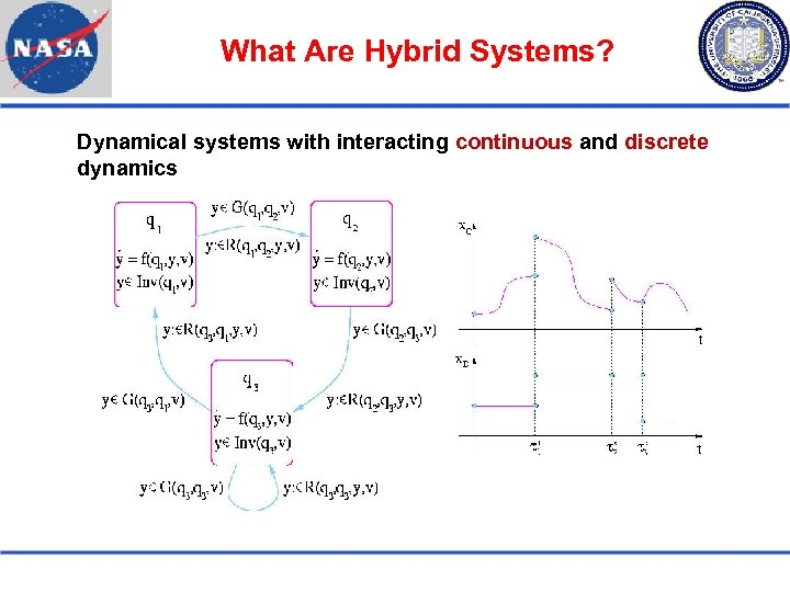 What Are Hybrid Systems? Dynamical systems with interacting continuous and discrete dynamics