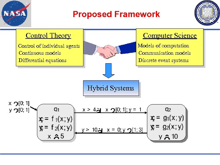 Proposed Framework Control Theory Computer Science Models of computation Communication models Discrete event systems