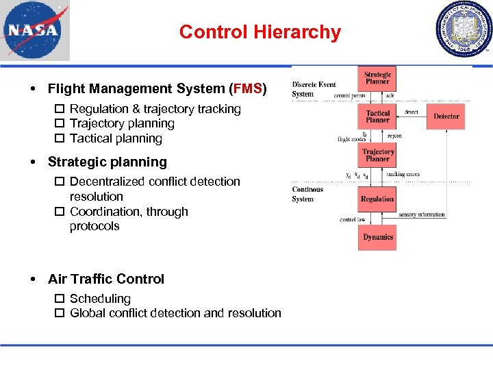 Control Hierarchy Flight Management System (FMS) Regulation & trajectory tracking Trajectory planning Tactical planning