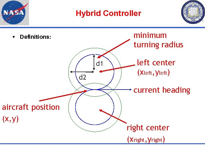Hybrid Controller minimum turning radius Definitions: d 1 d 2 left center (xleft, yleft)