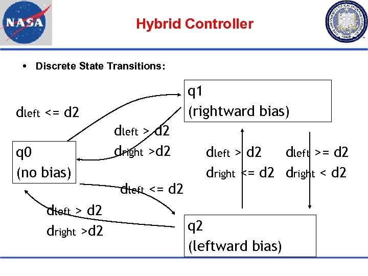 Hybrid Controller Discrete State Transitions: q 1 (rightward bias) dleft <= d 2 q