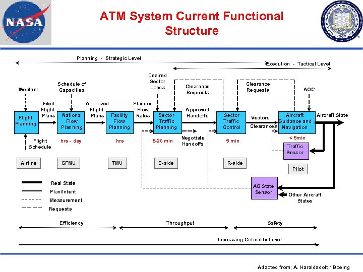 ATM System Current Functional Structure Planning - Strategic Level Execution - Tactical Level Schedule