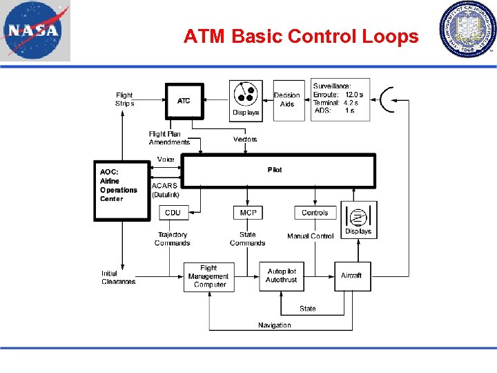 ATM Basic Control Loops