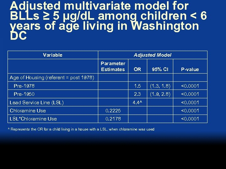 Adjusted multivariate model for BLLs ≥ 5 µg/d. L among children < 6 years