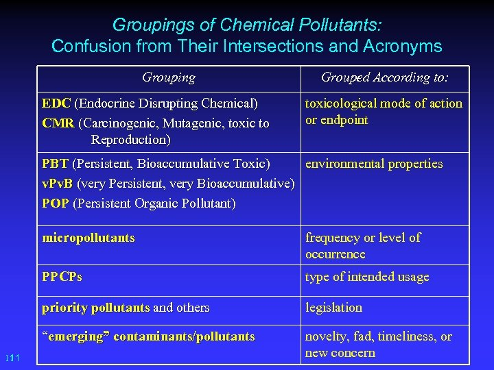 Groupings of Chemical Pollutants: Confusion from Their Intersections and Acronyms Grouping EDC (Endocrine Disrupting