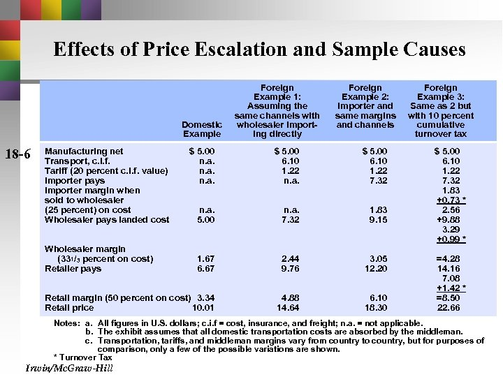 Effects of Price Escalation and Sample Causes Domestic Example Foreign Example 2: Importer and