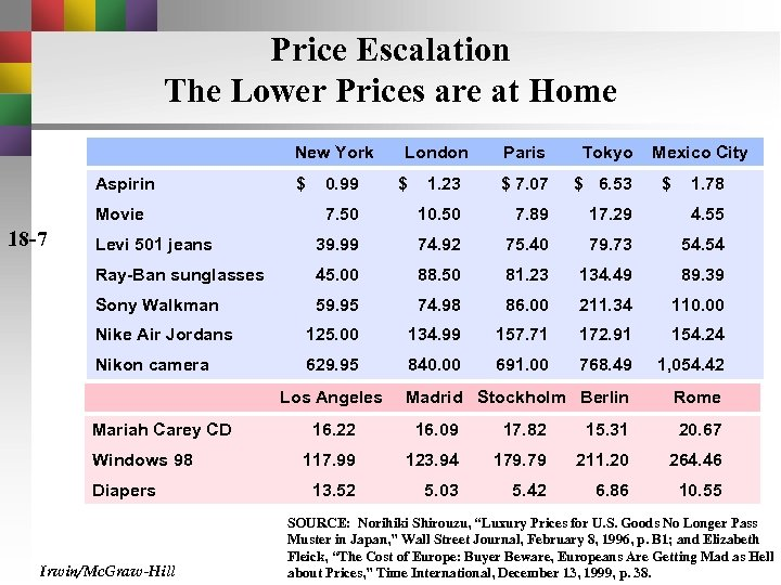 Price Escalation The Lower Prices are at Home New York Paris Tokyo 1. 23