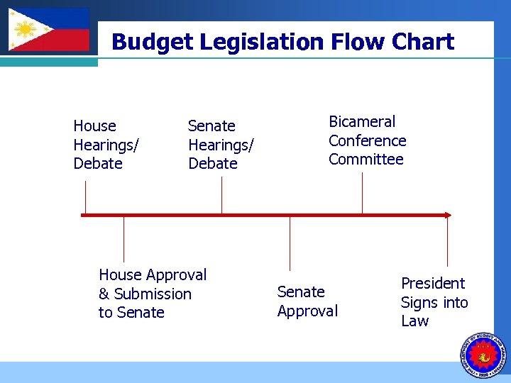 Company LOGO Budget Legislation Flow Chart House Hearings/ Debate Senate Hearings/ Debate House Approval