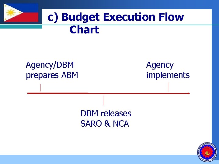 Company LOGO c) Budget Execution Flow Chart Agency/DBM prepares ABM Agency implements DBM releases
