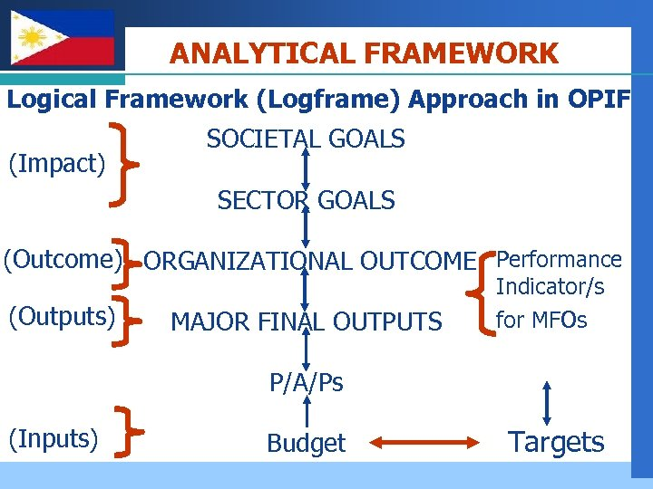 Company LOGO ANALYTICAL FRAMEWORK Logical Framework (Logframe) Approach in OPIF (Impact) SOCIETAL GOALS SECTOR