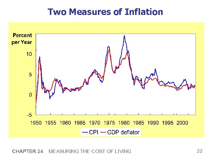 Two Measures of Inflation CHAPTER 24 MEASURING THE COST OF LIVING 22