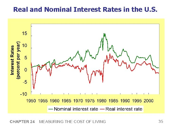 Real and Nominal Interest Rates in the U. S. CHAPTER 24 MEASURING THE COST