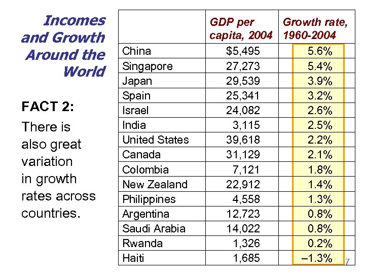 Incomes and Growth Around the World FACT 2: There is also great variation in