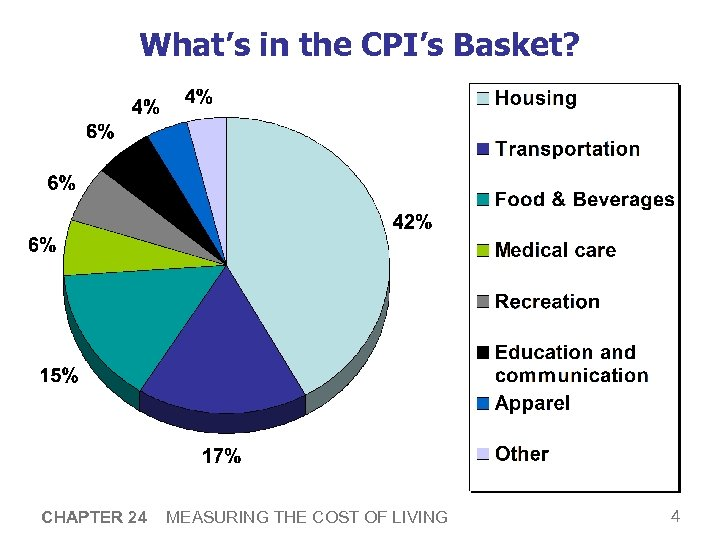 What's in the CPI's Basket? CHAPTER 24 MEASURING THE COST OF LIVING 4