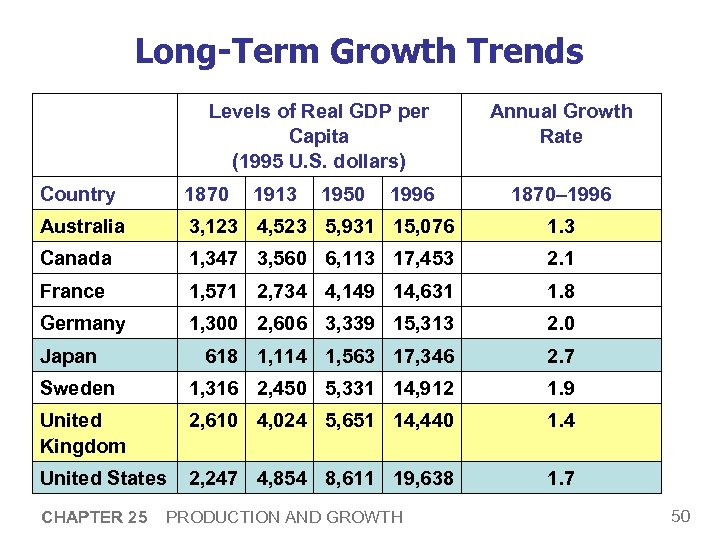 Long-Term Growth Trends Levels of Real GDP per Capita (1995 U. S. dollars) Country