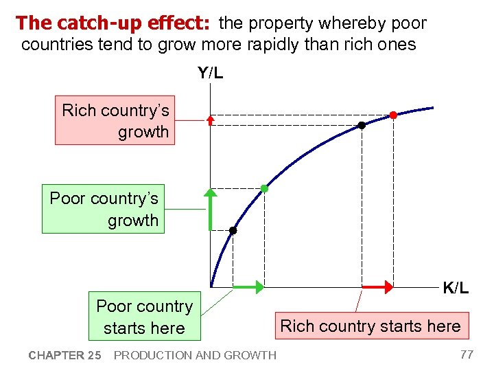 The catch-up effect: the property whereby poor countries tend to grow more rapidly than