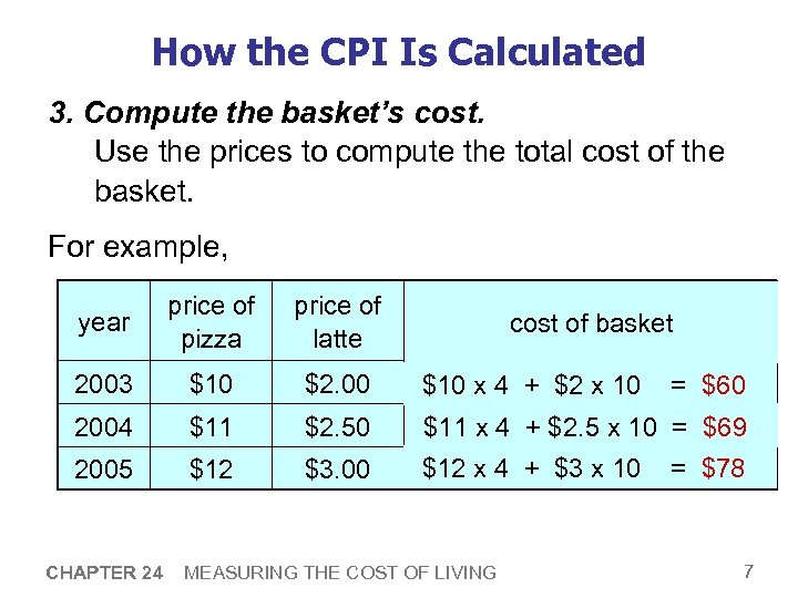 How the CPI Is Calculated 3. Compute the basket's cost. Use the prices to