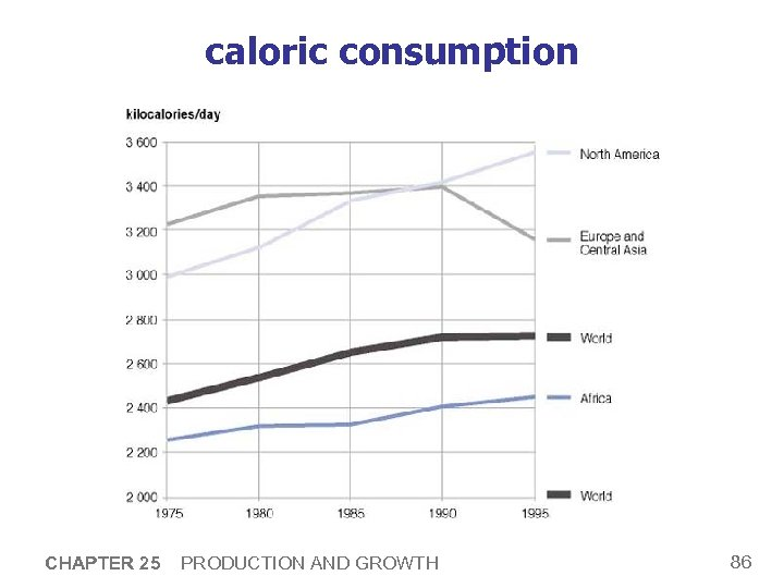 caloric consumption CHAPTER 25 PRODUCTION AND GROWTH 86