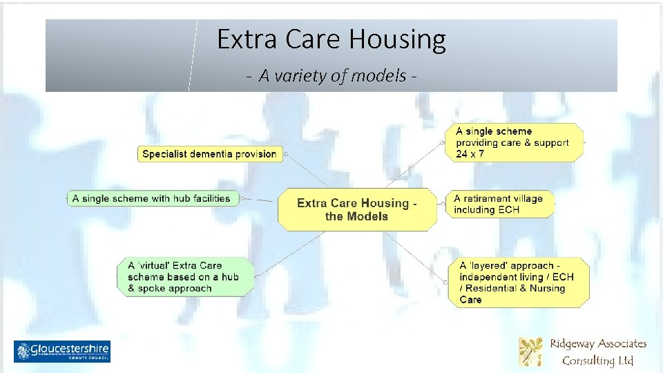 Extra Care Housing - A variety of models -