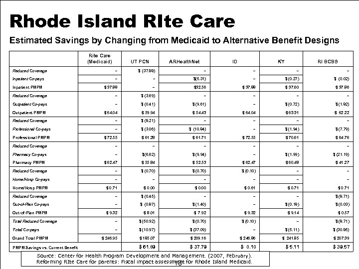 Rhode Island RIte Care Estimated Savings by Changing from Medicaid to Alternative Benefit Designs