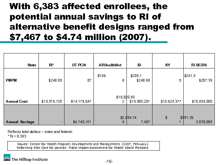 With 6, 383 affected enrollees, the potential annual savings to RI of alternative benefit