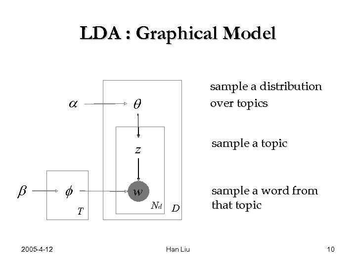 LDA : Graphical Model q z b f T 2005 -4 -12 sample a