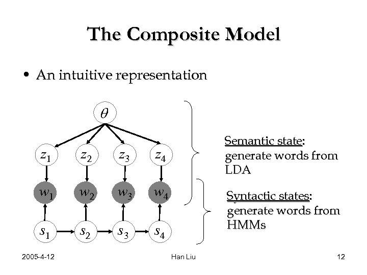 The Composite Model • An intuitive representation q z 1 z 2 z 3