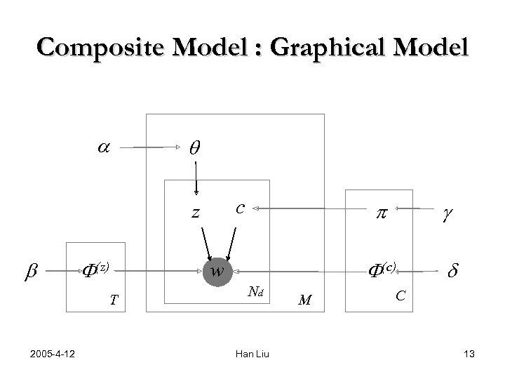Composite Model : Graphical Model a q c z b F(z) T 2005 -4