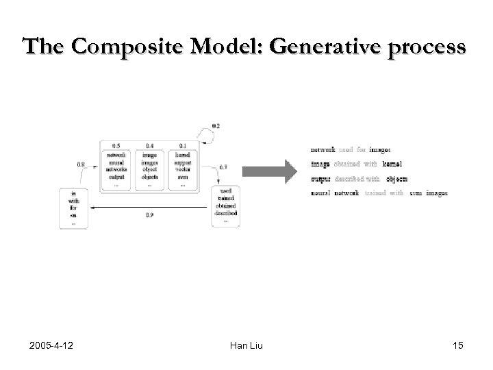 The Composite Model: Generative process 2005 -4 -12 Han Liu 15