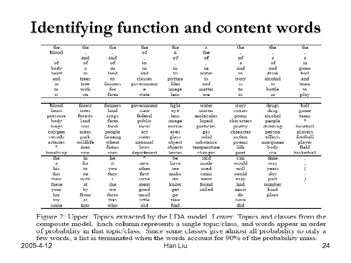 Identifying function and content words 2005 -4 -12 Han Liu 24