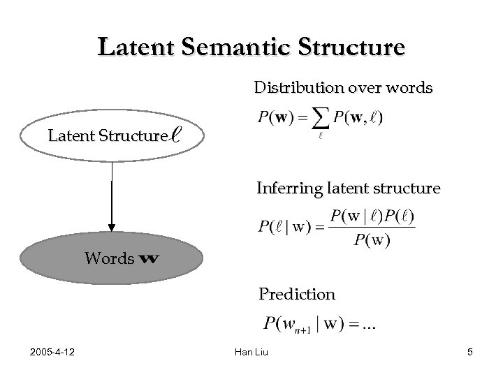 Latent Semantic Structure Distribution over words Latent Structure Inferring latent structure Words Prediction 2005