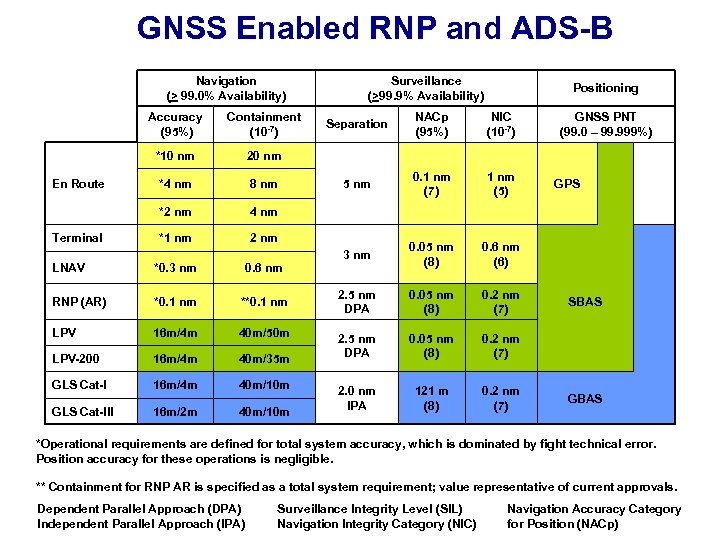 GNSS Enabled RNP and ADS-B Navigation (> 99. 0% Availability) Accuracy (95%) *10 nm