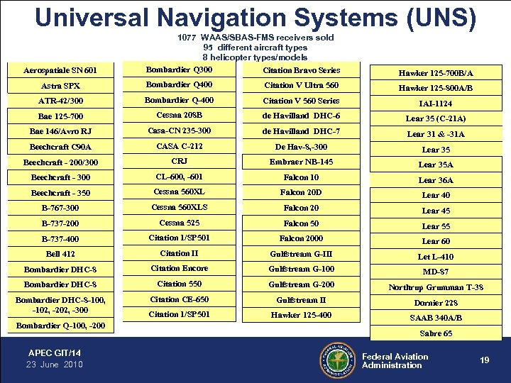 Universal Navigation Systems (UNS) 1077 WAAS/SBAS-FMS receivers sold 95 different aircraft types 8 helicopter