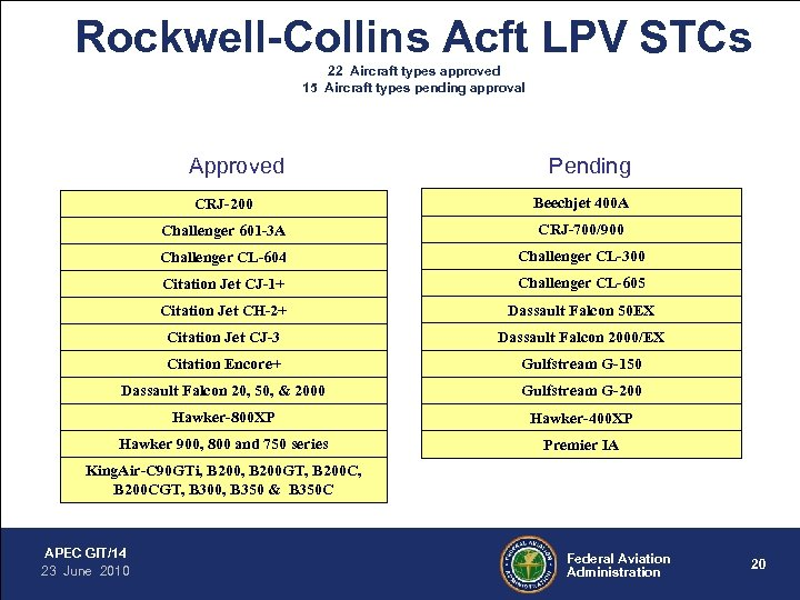 Rockwell-Collins Acft LPV STCs 22 Aircraft types approved 15 Aircraft types pending approval Approved