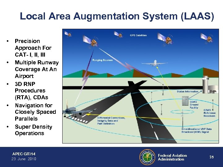 Local Area Augmentation System (LAAS) • • • Precision Approach For CAT- I, III