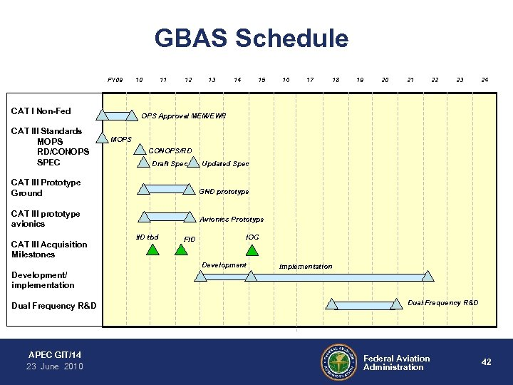 GBAS Schedule FY 09 CAT I Non-Fed CAT III Standards MOPS RD/CONOPS SPEC 10