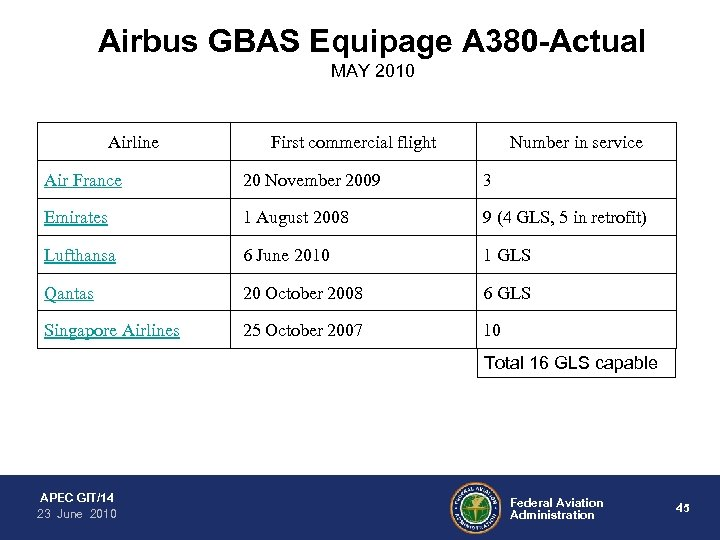 Airbus GBAS Equipage A 380 -Actual MAY 2010 Airline First commercial flight Number in