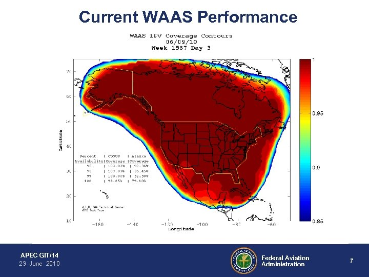 Current WAAS Performance APEC GIT/14 23 June 2010 Federal Aviation Administration 7