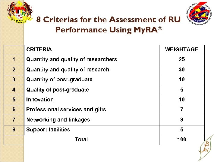 8 Criterias for the Assessment of RU Performance Using My. RA© CRITERIA WEIGHTAGE 1