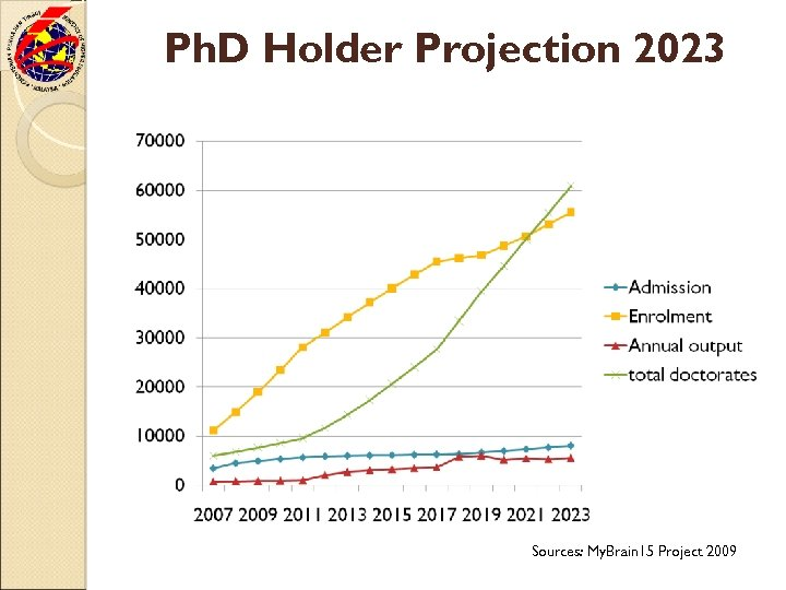 Ph. D Holder Projection 2023 Sources: My. Brain 15 Project 2009