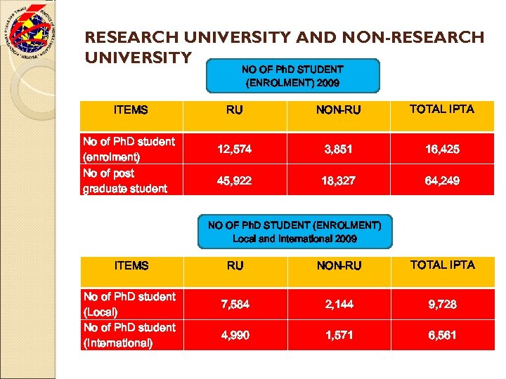 RESEARCH UNIVERSITY AND NON-RESEARCH UNIVERSITY NO OF Ph. D STUDENT (ENROLMENT) 2009 ITEMS No